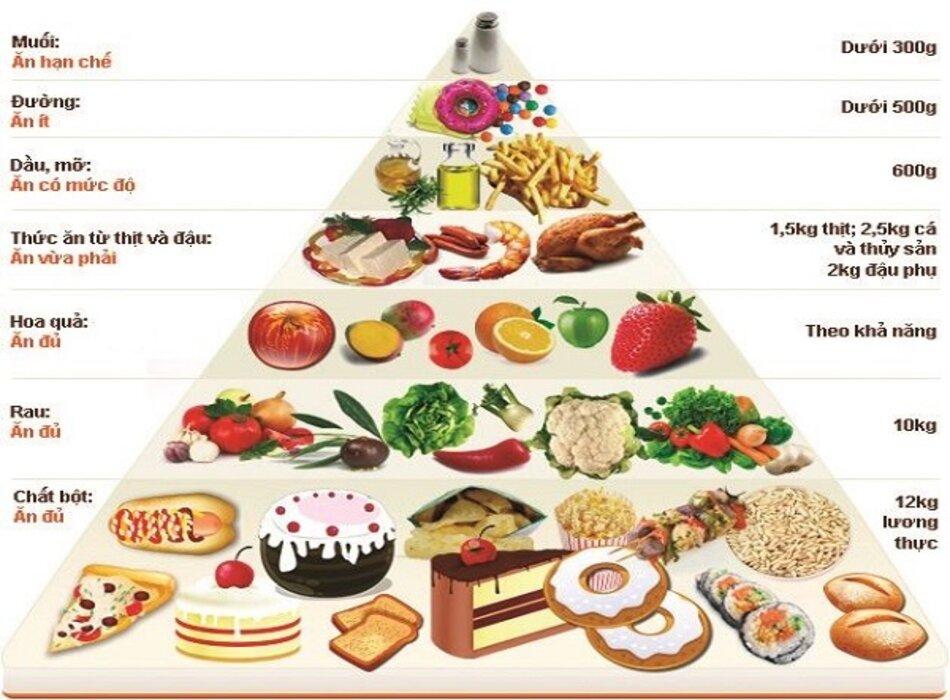 Người cao tuổi nên bổ sung nhóm thực phẩm dinh dưỡng