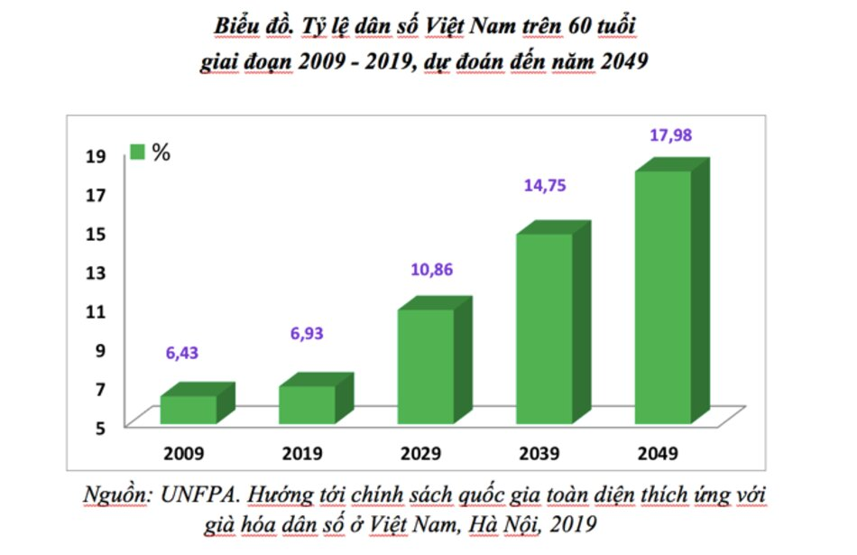 Có tuổi thọ trung bình khá cao, nhưng tuổi khỏe mạnh của người cao tuổi ở Việt Nam khá thấp, khi chỉ khoảng 64 tuổi.